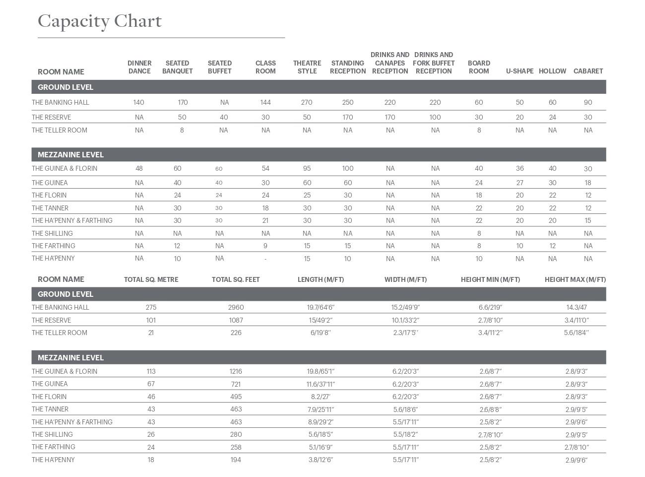 capacity chart of meeting rooms at westin dublin